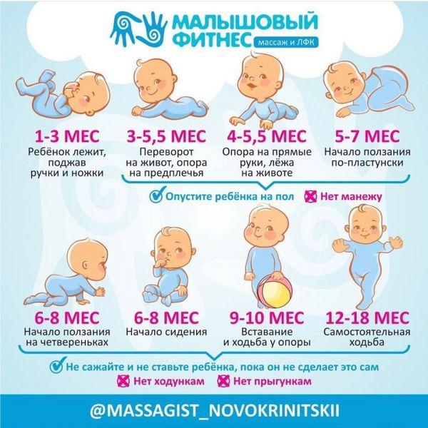 Физическое развитие ребенка от 1 года до 12 месяцев