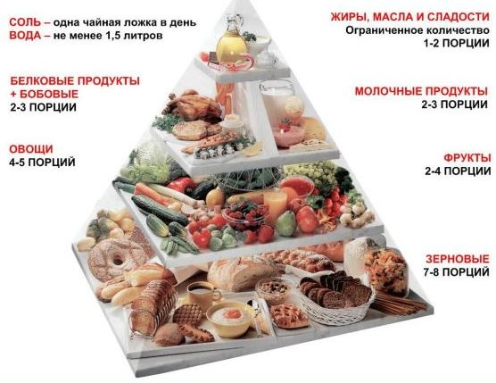 Питание при диабете I и II типа